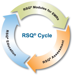 RSQ-cycle